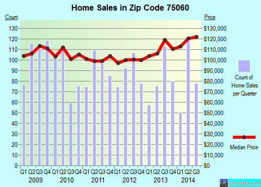Zip code 75060 (Irving, TX) real estate house value trends