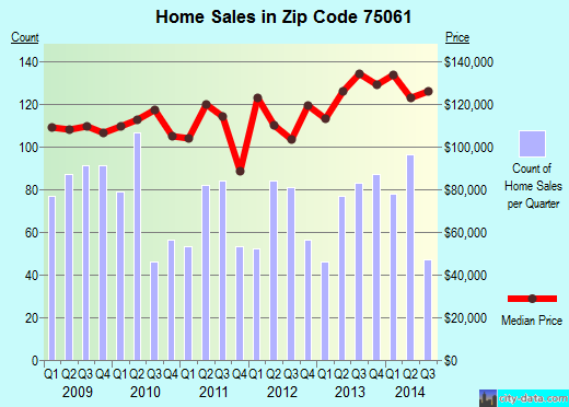 Zip code 75061 (Irving, TX) real estate house value trends