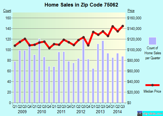 Zip code 75062 (Irving, TX) real estate house value trends