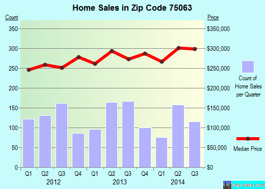 Zip code 75063 (Irving, TX) real estate house value trends