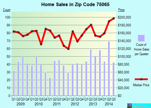 Zip code 75065 (Hickory Creek, Texas) real estate house value trends
