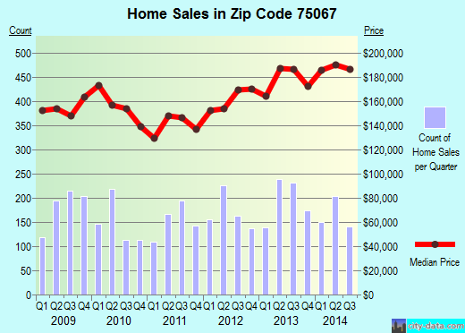 Zip code 75067 (Lewisville, TX) real estate house value trends