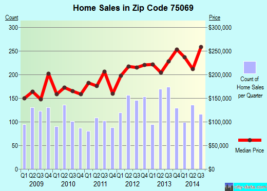 Zip code 75069 (MCKINNEY, Texas) real estate house value trends