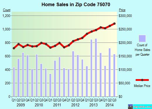 Zip code 75070 (McKinney, TX) real estate house value trends