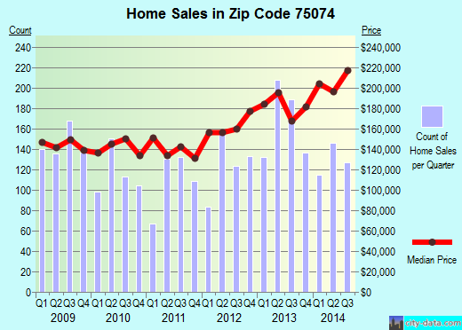 Zip code 75074 (Plano, TX) real estate house value trends