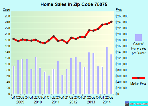 Zip code 75075 (Plano, TX) real estate house value trends
