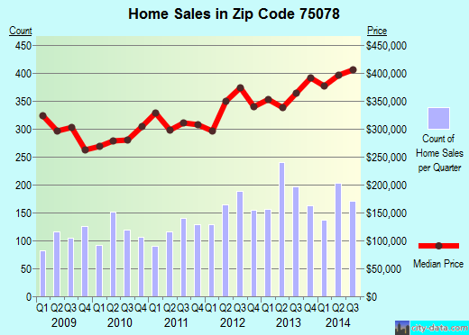 Zip code 75078 (Prosper, Texas) real estate house value trends