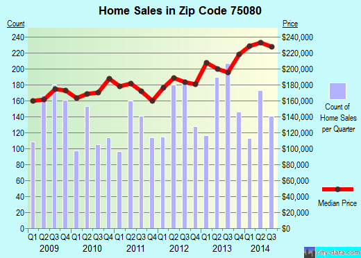 Zip code 75080 (Richardson, TX) real estate house value trends