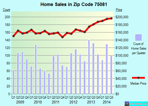 Zip code 75081 (Richardson, Texas) real estate house value trends