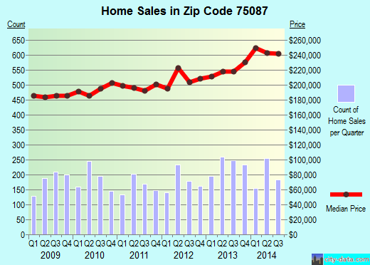 Zip code 75087 (Rockwall, Texas) real estate house value trends