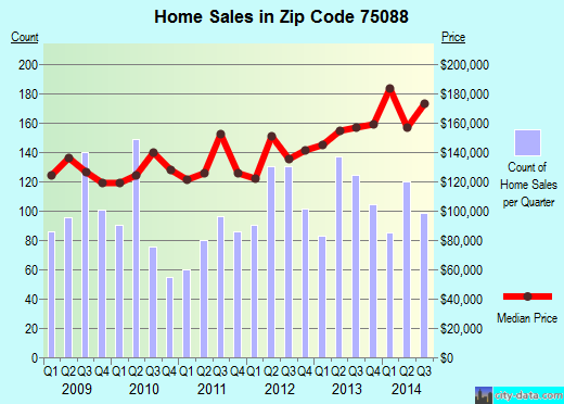 Zip code 75088 (Rowlett, TX) real estate house value trends