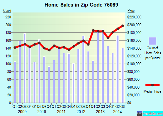 Zip code 75089 (Rowlett, TX) real estate house value trends