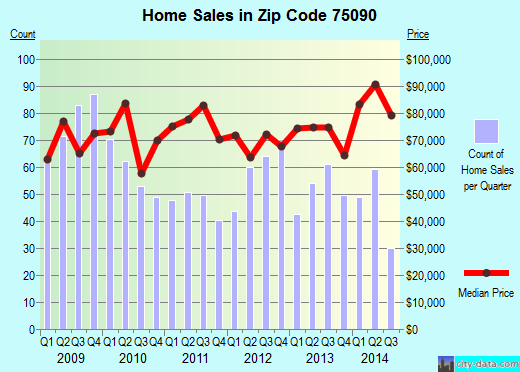 Zip code 75090 (Sherman, Texas) real estate house value trends