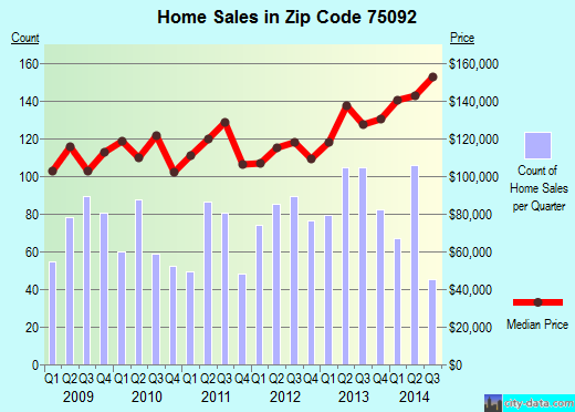 Zip code 75092 (Sherman, Texas) real estate house value trends