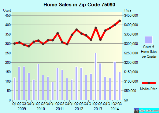 Zip code 75093 (Plano, TX) real estate house value trends