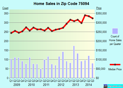 Zip code 75094 (Plano, TX) real estate house value trends