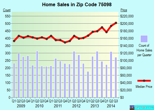 Zip code 75098 (St. Paul, TX) real estate house value trends