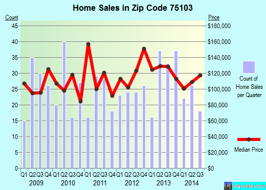 Zip code 75103 (Canton, Texas) real estate house value trends