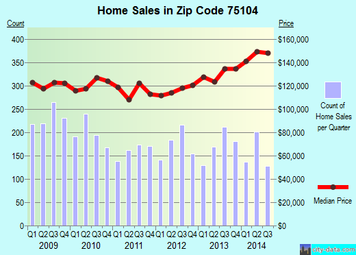 Zip code 75104 (Cedar Hill, Texas) real estate house value trends