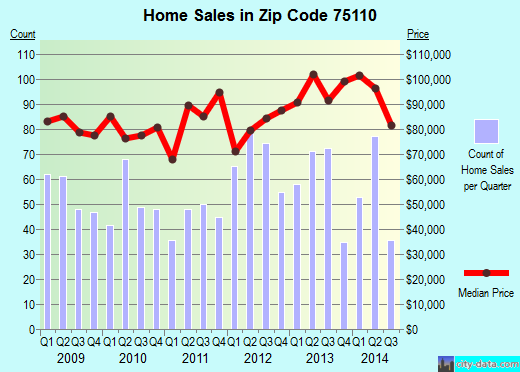 Zip code 75110 (Corsicana, Texas) real estate house value trends