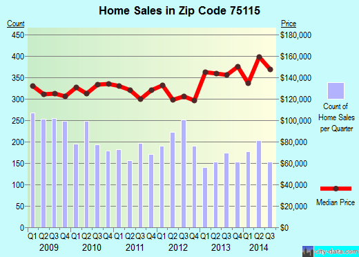 Zip code 75115 (DeSoto, TX) real estate house value trends
