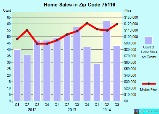 Zip code 75116 (Duncanville, TX) real estate house value trends