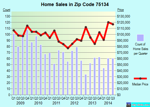 Zip code 75134 (Lancaster, TX) real estate house value trends