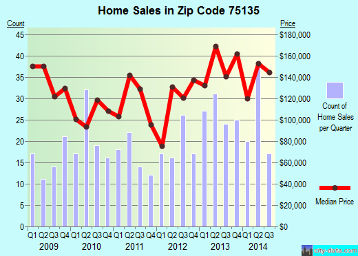 Zip code 75135 (Caddo Mills, Texas) real estate house value trends
