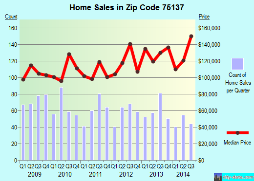 Zip code 75137 (Duncanville, Texas) real estate house value trends