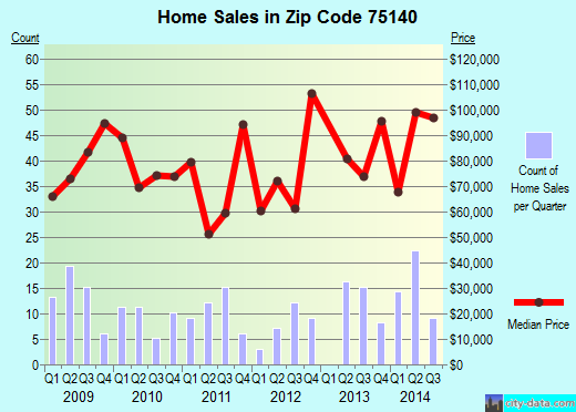 Zip code 75140 (Grand Saline, Texas) real estate house value trends
