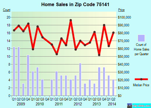 Zip code 75141 (Hutchins, TX) real estate house value trends
