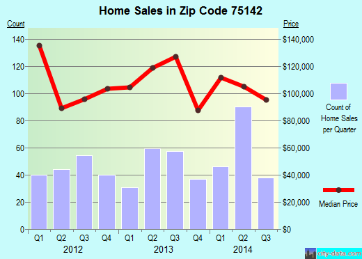 Zip code 75142 (Kaufman, Texas) real estate house value trends
