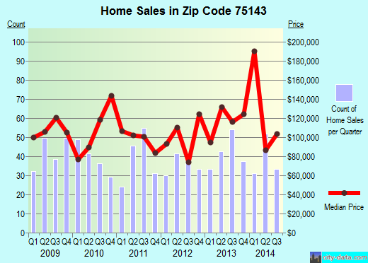 Zip code 75143 (KEMP, Texas) real estate house value trends