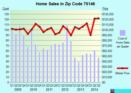 Zip code 75146 (Lancaster, TX) real estate house value trends