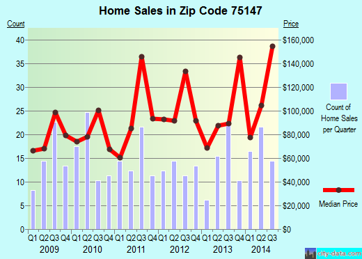 Zip code 75147 (Mabank, Texas) real estate house value trends