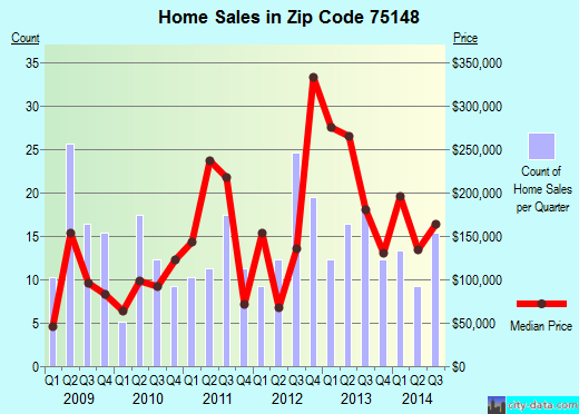 Zip code 75148 (Malakoff, Texas) real estate house value trends