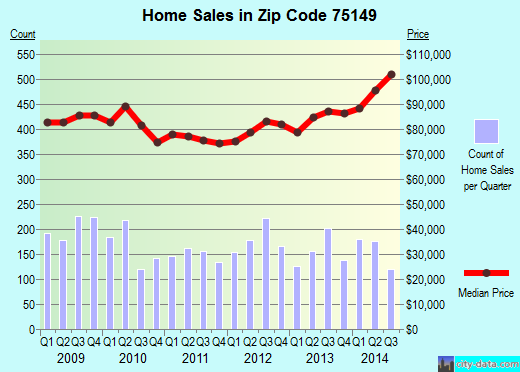 Zip code 75149 (Mesquite, Texas) real estate house value trends