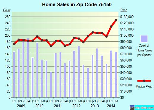 Zip code 75150 (Mesquite, Texas) real estate house value trends