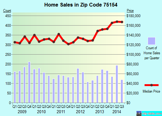 Zip code 75154 (Ovilla, TX) real estate house value trends