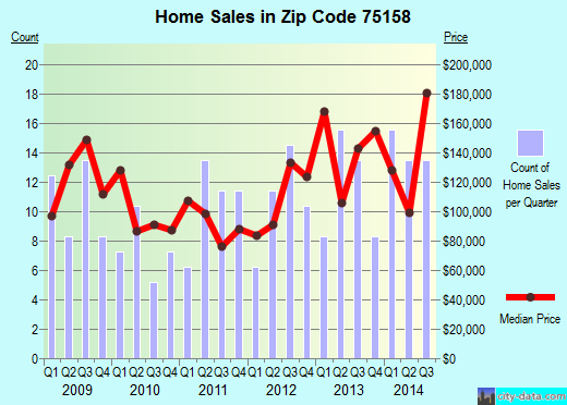 Zip code 75158 (SCURRY, Texas) real estate house value trends
