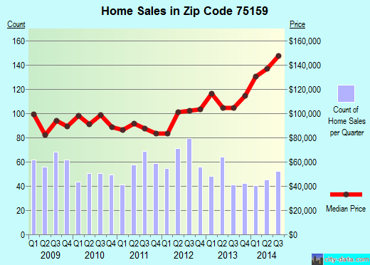 Zip code 75159 (Combine, TX) real estate house value trends
