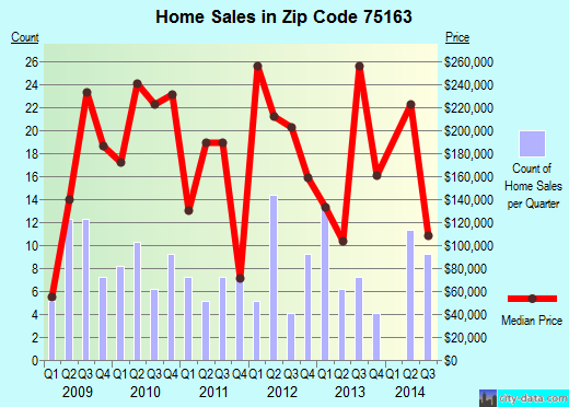 Zip code 75163 (Trinidad, Texas) real estate house value trends