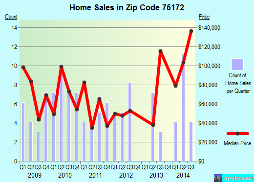 Zip code 75172 (Wilmer, TX) real estate house value trends