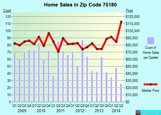 Zip code 75180 (Balch Springs, TX) real estate house value trends
