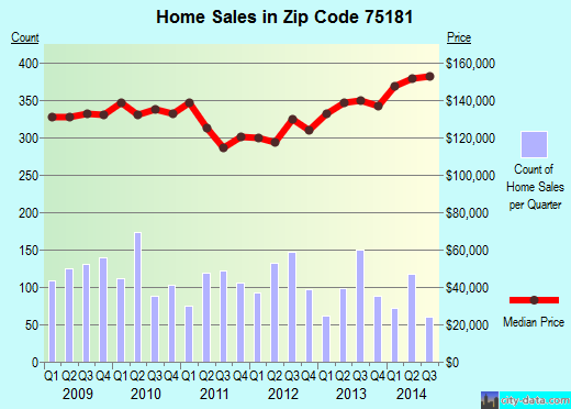 Zip code 75181 (Mesquite, Texas) real estate house value trends