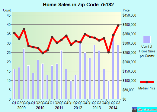Zip code 75182 (Sunnyvale, Texas) real estate house value trends