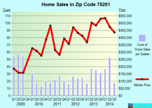Zip code 75201 (Dallas, Texas) real estate house value trends
