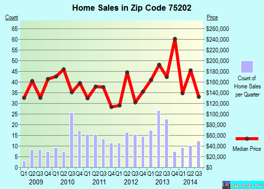 Zip code 75202 (Dallas, Texas) real estate house value trends