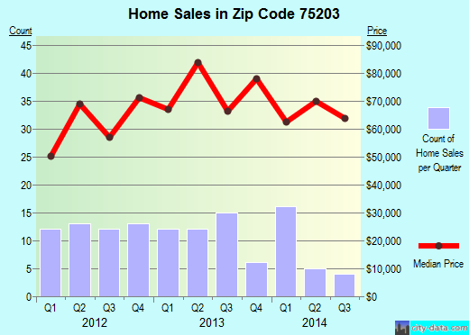 Zip code 75203 (Dallas, Texas) real estate house value trends