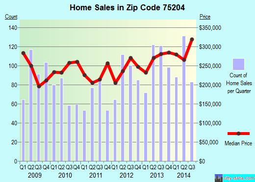 Zip code 75204 (Dallas, TX) real estate house value trends